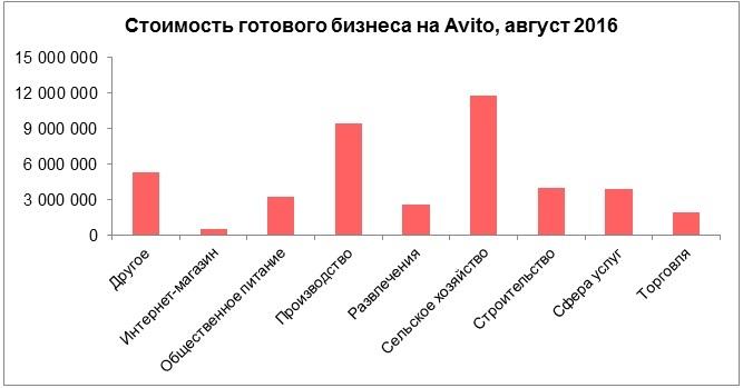 Спрос падает, цены тают: главные тенденции на рынке готового бизнеса в РФ 2