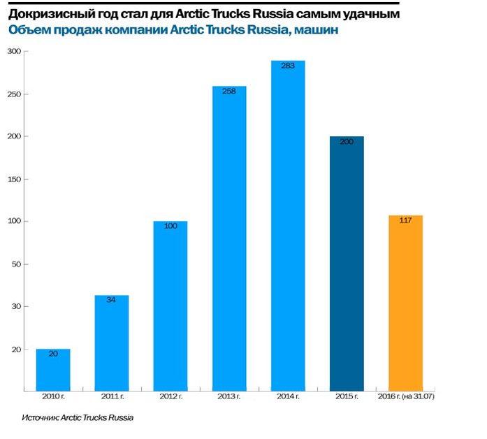 «На больших колесах»: как Илья Кангун запустил в России автобренд Arctic Trucks  6