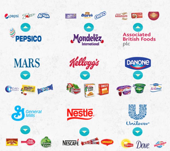 9 компаний, которые контролируют все, что покупают люди 1