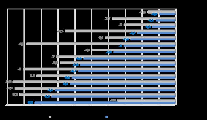 В каких городах России сильнее всего упали цены на жилье 1
