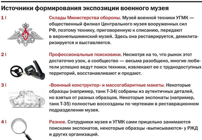 Когда наши танки въедут в Пышму. Зачем УГМК военный музей 11