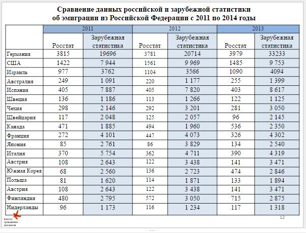 Почему официальная статистика в разы занижает количество людей, уезжающих из России 1