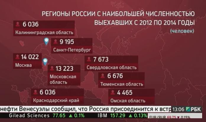 Почему официальная статистика в разы занижает количество людей, уезжающих из России 3