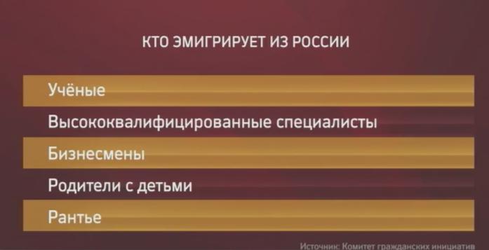Почему официальная статистика в разы занижает количество людей, уезжающих из России 4