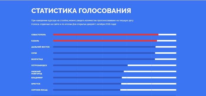 Онлайн-голосование за символы новых банкнот завершилось победой Севастополя и Казани 1