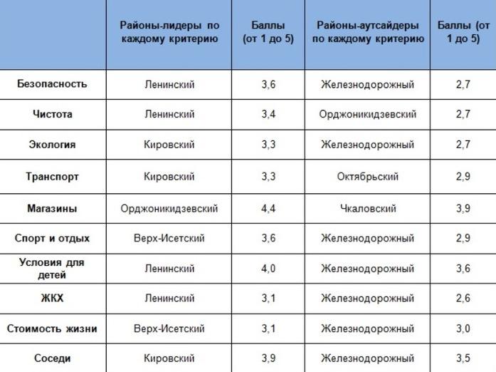 Чистота, безопасность, ЖКХ, дороги, соседи. Лучшие и худшие районы Екатеринбурга / РЕЙТИНГ 1