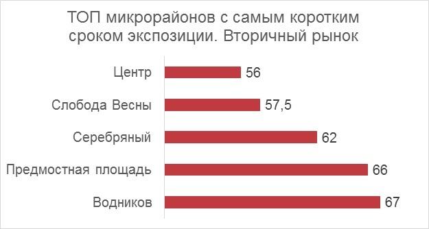 Где сложнее продать квартиру в Красноярске? Названы самые непривлекательные районы 1