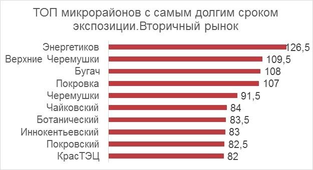 Где сложнее продать квартиру в Красноярске? Названы самые непривлекательные районы 2