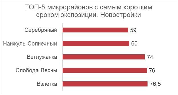 Где сложнее продать квартиру в Красноярске? Названы самые непривлекательные районы 3