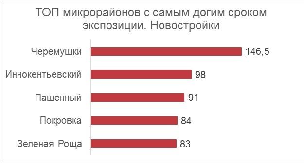 Где сложнее продать квартиру в Красноярске? Названы самые непривлекательные районы 4