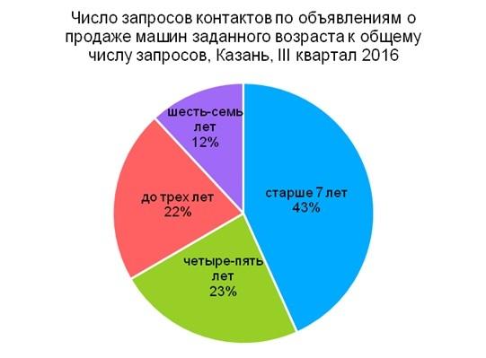 В Казани растет спрос на подержанные авто 1