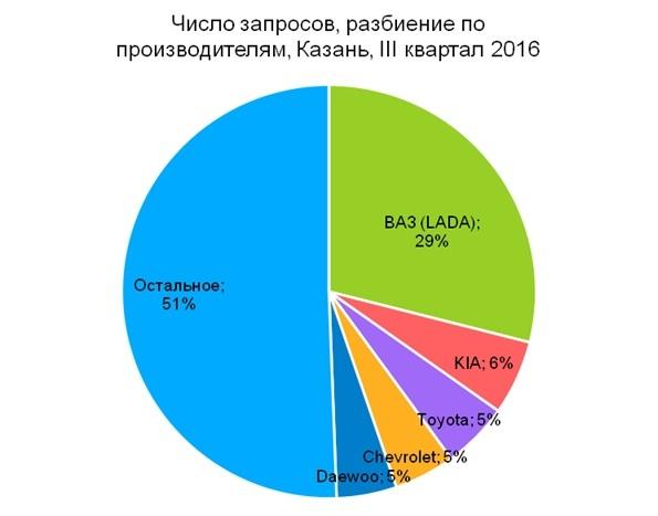 В Казани растет спрос на подержанные авто 2