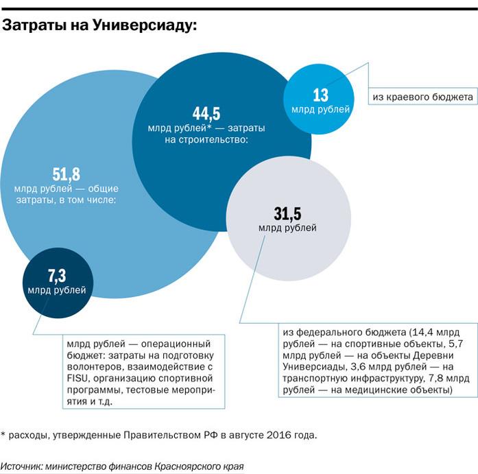 Стройки Универсиады в Красноярске: что, где, за сколько 3