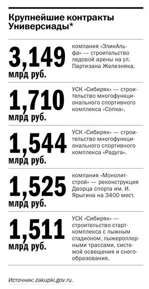 Стройки Универсиады в Красноярске: что, где, за сколько 6