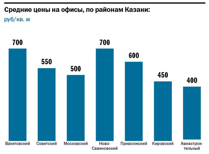 Сколько стоит ваш офис: карта цен на аренду офисных помещений в Казани //ИНФОГРАФИКА 1