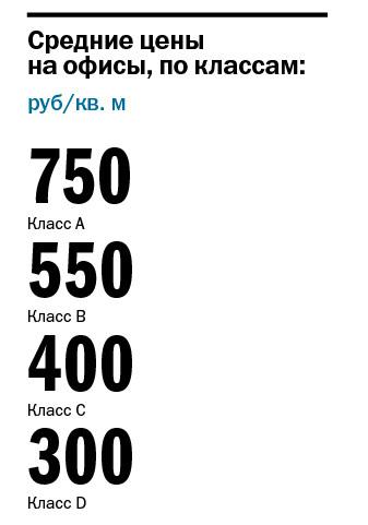 Сколько стоит ваш офис: карта цен на аренду офисных помещений в Казани //ИНФОГРАФИКА 3