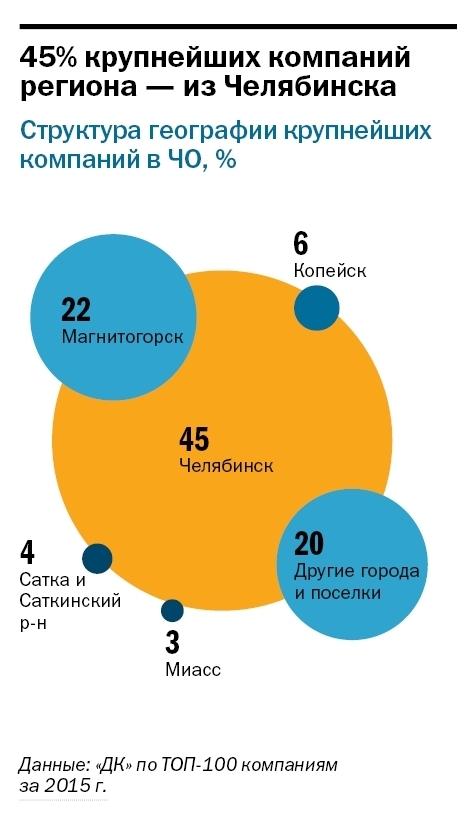 Рейтинг крупнейших компаний Челябинской области опубликовал «Деловой квартал»  1