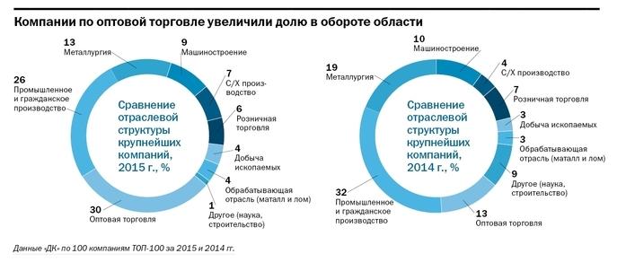 Рейтинг крупнейших компаний Челябинской области опубликовал «Деловой квартал»  3