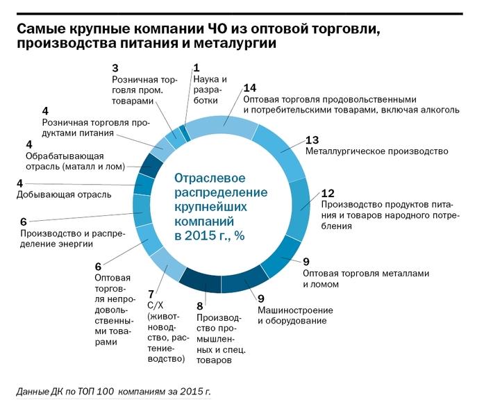 Рейтинг крупнейших компаний Челябинской области опубликовал «Деловой квартал»  2