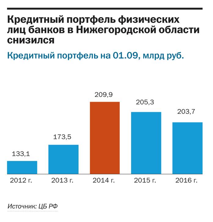 Рейтинг банков Нижнего Новгорода 2