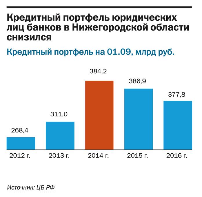 Рейтинг банков Нижнего Новгорода 4