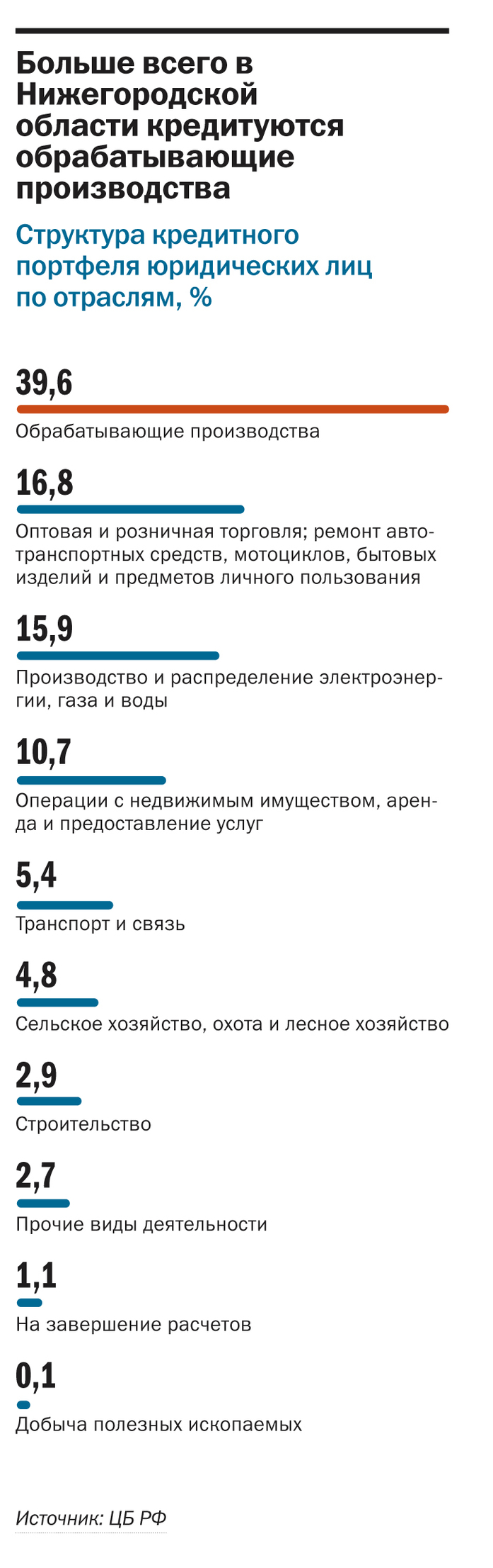 Рейтинг банков Нижнего Новгорода 5