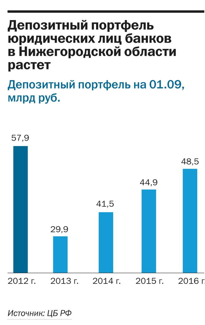 Рейтинг банков Нижнего Новгорода 6