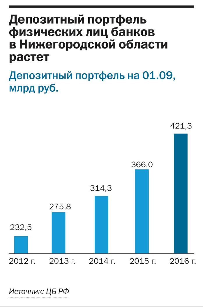 Рейтинг банков Нижнего Новгорода 7