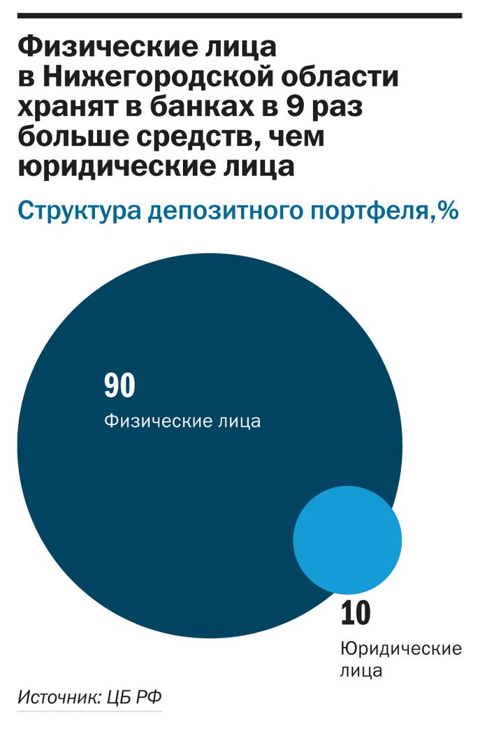 Рейтинг банков Нижнего Новгорода 8