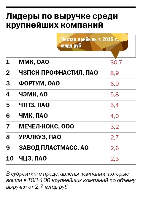 Составлен ТОП-10 самых прибыльных и ТОП-11 самых рентабельных компаний Южного Урала 1