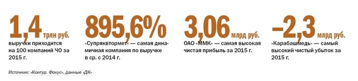 Составлен ТОП-10 самых прибыльных и ТОП-11 самых рентабельных компаний Южного Урала 2