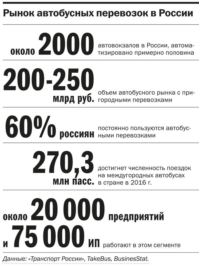 Билеты в интернете: как заработать на пассажирах автобусов / ОПЫТ 2
