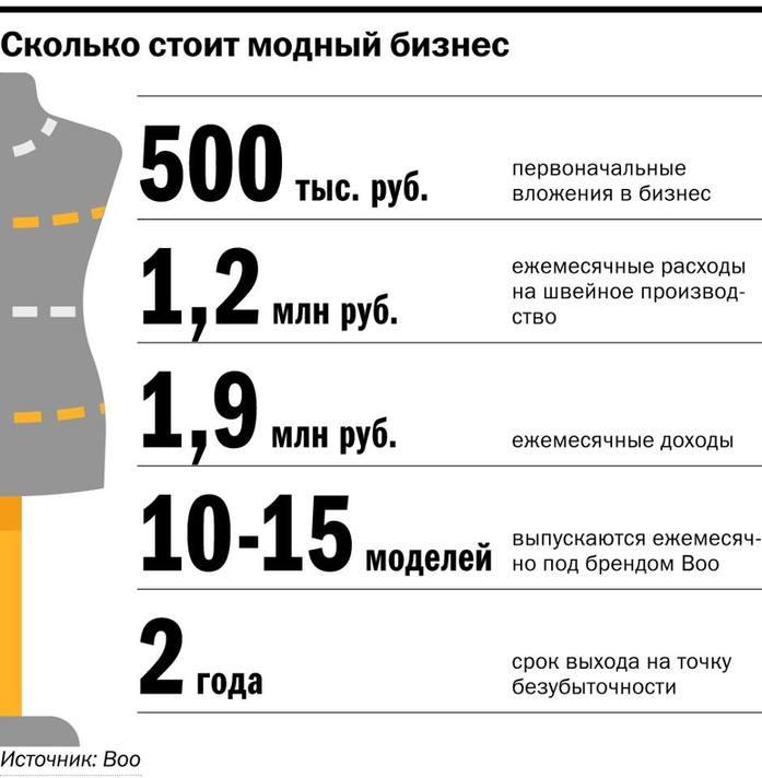Полмиллиона рублей и страусиные перья. Как заработать на одежном бренде / ОПЫТ 3