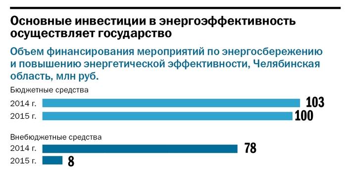 «Деловой квартал» опубликовал рейтинг энергоэффективных компаний Челябинской области 3