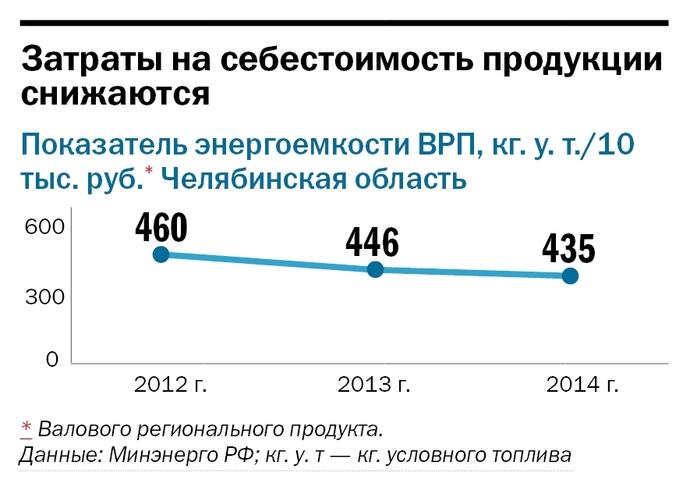 «Деловой квартал» опубликовал рейтинг энергоэффективных компаний Челябинской области 2