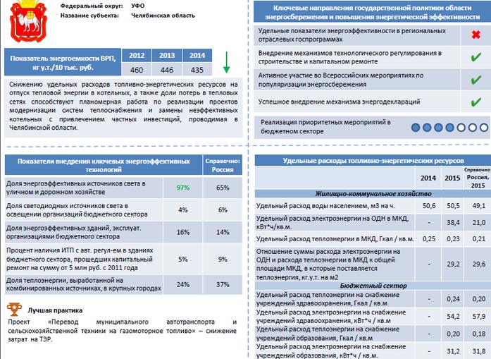 «Деловой квартал» опубликовал рейтинг энергоэффективных компаний Челябинской области 1