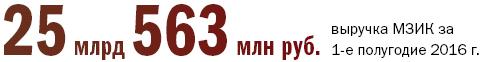 «Человек года»: дюжина лучших банкиров, промышленников, экспортеров и чиновников 15