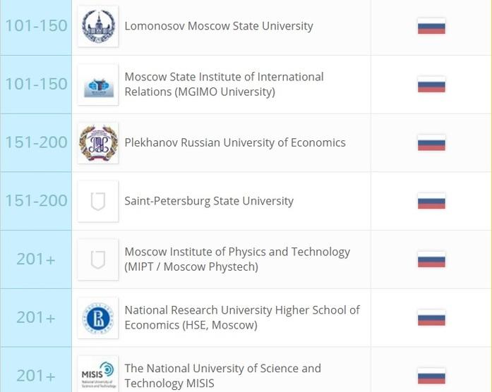 Семь российских вузов попали в мировой рейтинг по трудоустройству студентов 1