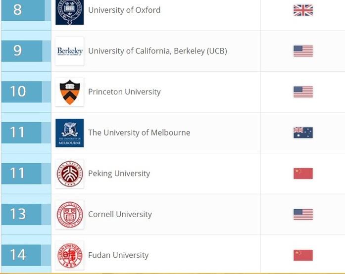 Семь российских вузов попали в мировой рейтинг по трудоустройству студентов 3