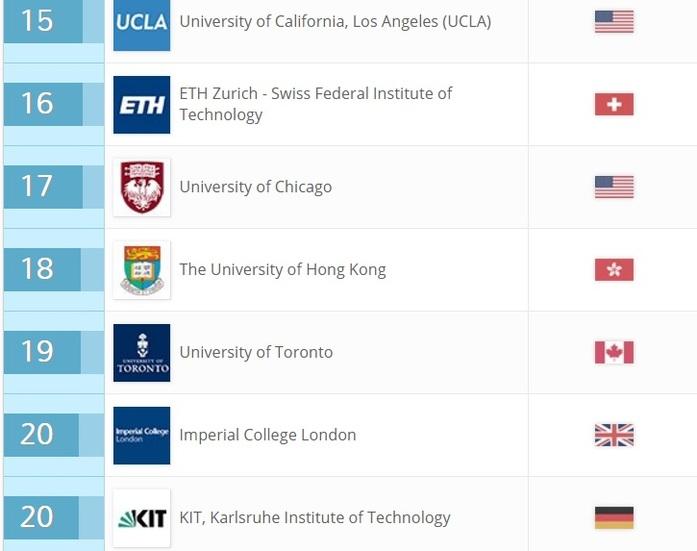 Семь российских вузов попали в мировой рейтинг по трудоустройству студентов 4
