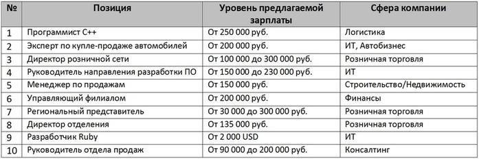 Лучшие вакансии ноября: в Казани ищут топ-менеджеров, IT-специалистов и продажников 1