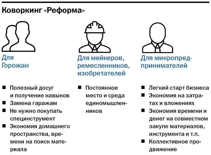 «Всего 2,5 млн руб. и ты первый на рынке». Как открыть производственный коворкинг на Урале 1