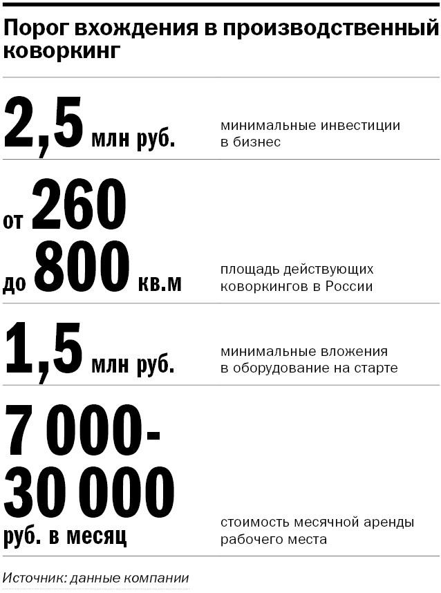 «Всего 2,5 млн руб. и ты первый на рынке». Как открыть производственный коворкинг на Урале 4
