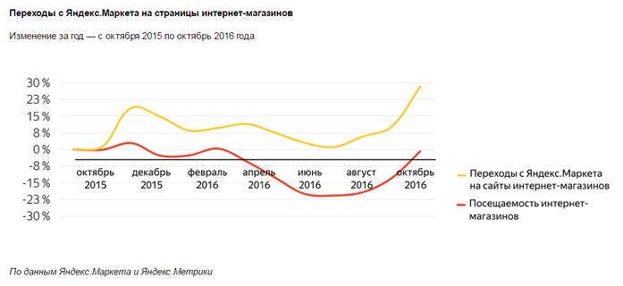 5 главных трендов онлайн-торговли Челябинска 3