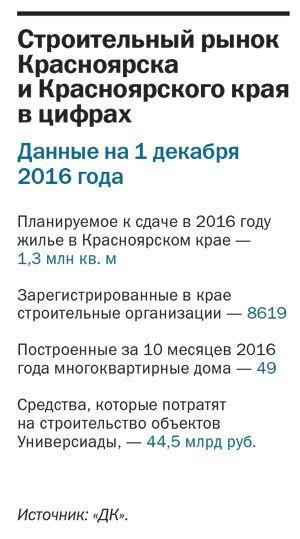 «Тяжелые времена для отрасли продолжатся» - итоги года в строительстве 2