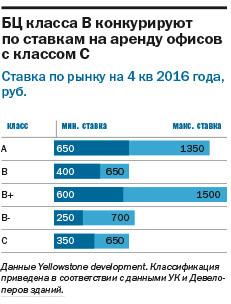 ТОП-22 бизнес-центров Челябинска: где самый дорогой офис 2
