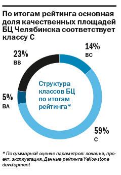 ТОП-22 бизнес-центров Челябинска: где самый дорогой офис 1