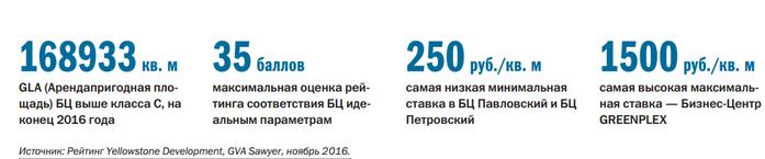 ТОП-22 бизнес-центров Челябинска: где самый дорогой офис 3