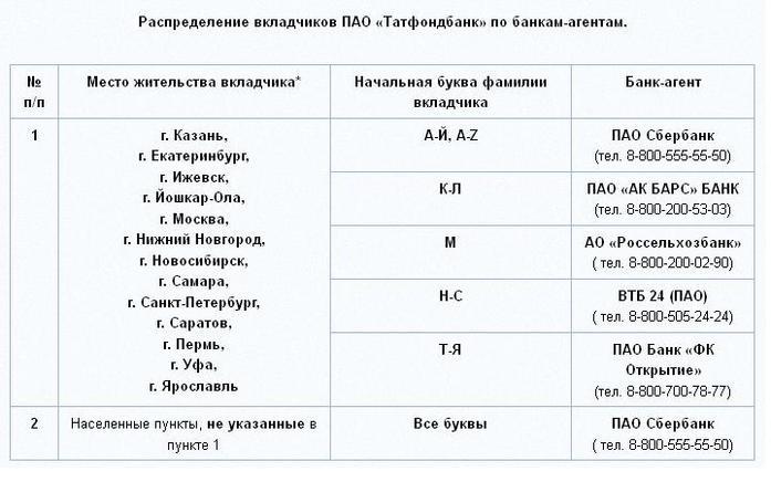 Вкладчиков ТФБ распределили по банкам, выплаты начинаются с 26 декабря 1