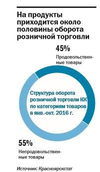 «Потребительский рынок вошел в новую реальность»: итоги года в ритейле 2